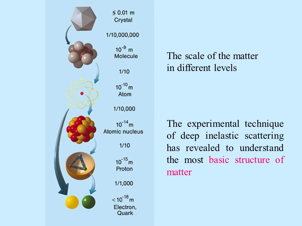 The scale of the matter in different levels.