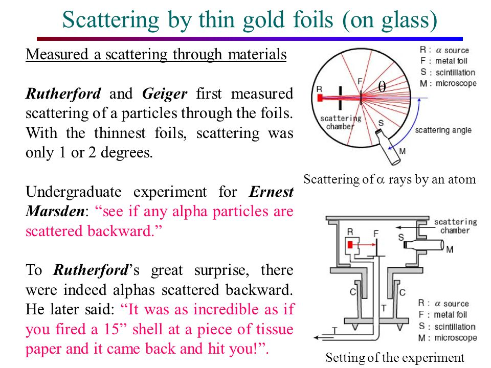 Scattering by thin gold foils (on glass)
