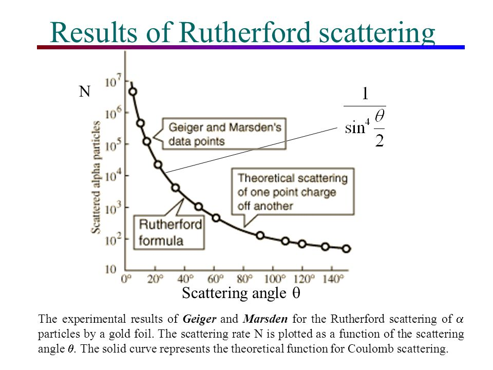 Results of Rutherford scattering