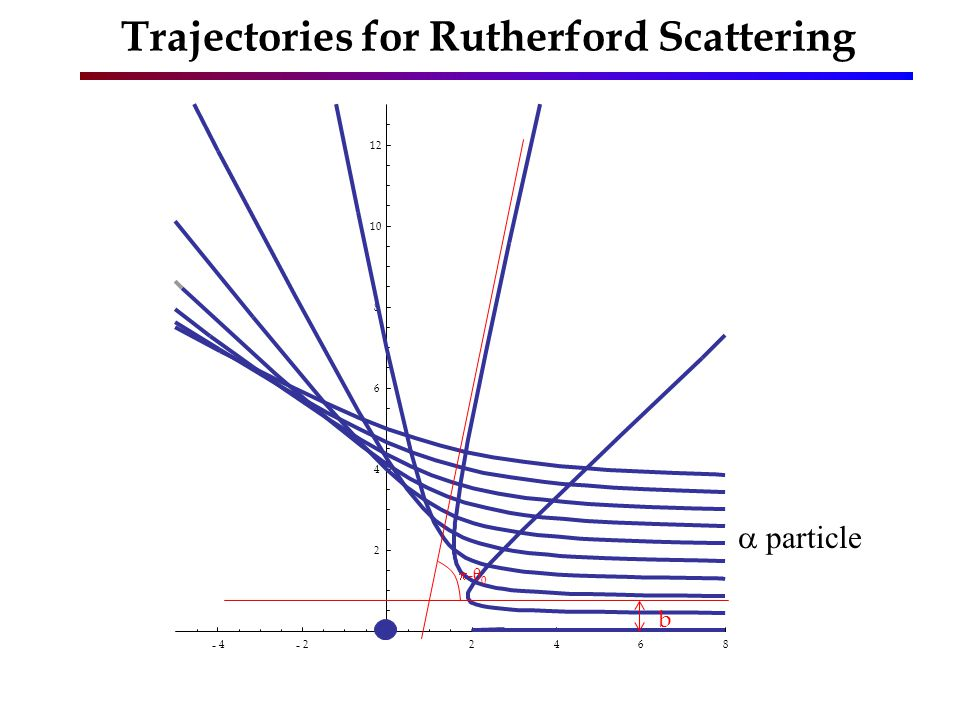 Trajectories for Rutherford Scattering