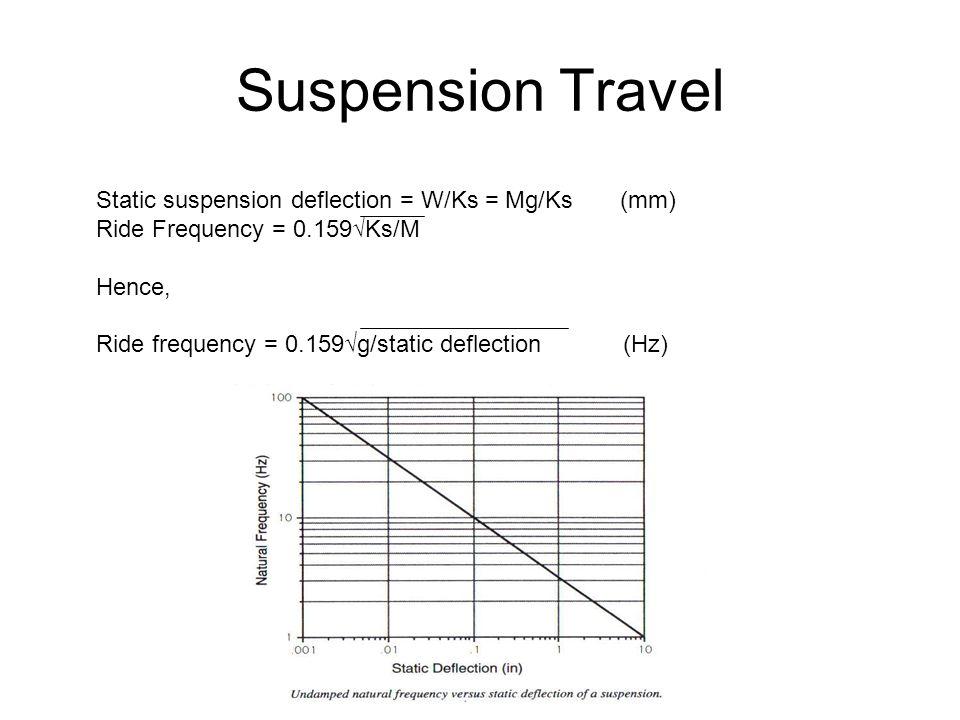 Suspension Travel Static suspension deflection = W/Ks = Mg/Ks (mm)