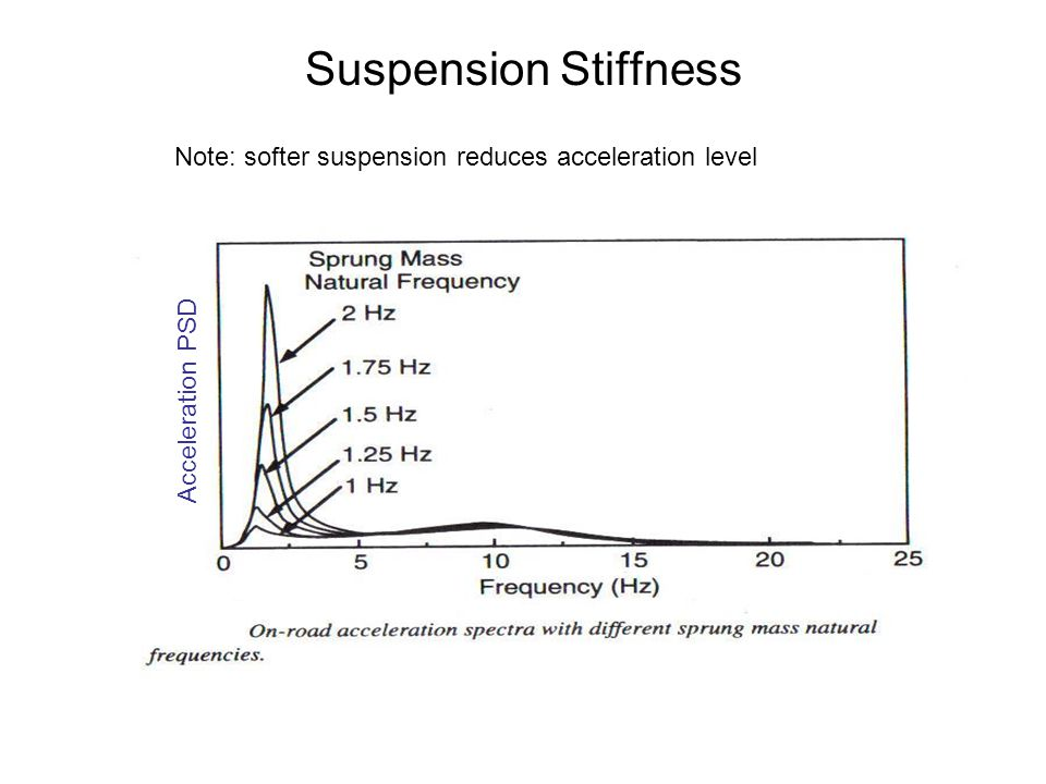 Suspension Stiffness Note: softer suspension reduces acceleration level Acceleration PSD