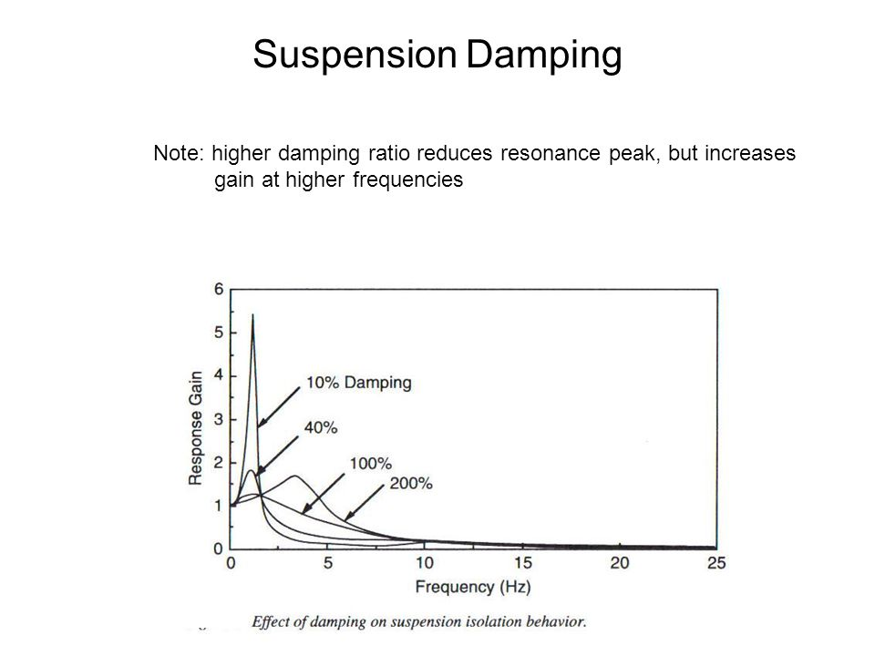 Suspension Damping Note: higher damping ratio reduces resonance peak, but increases.