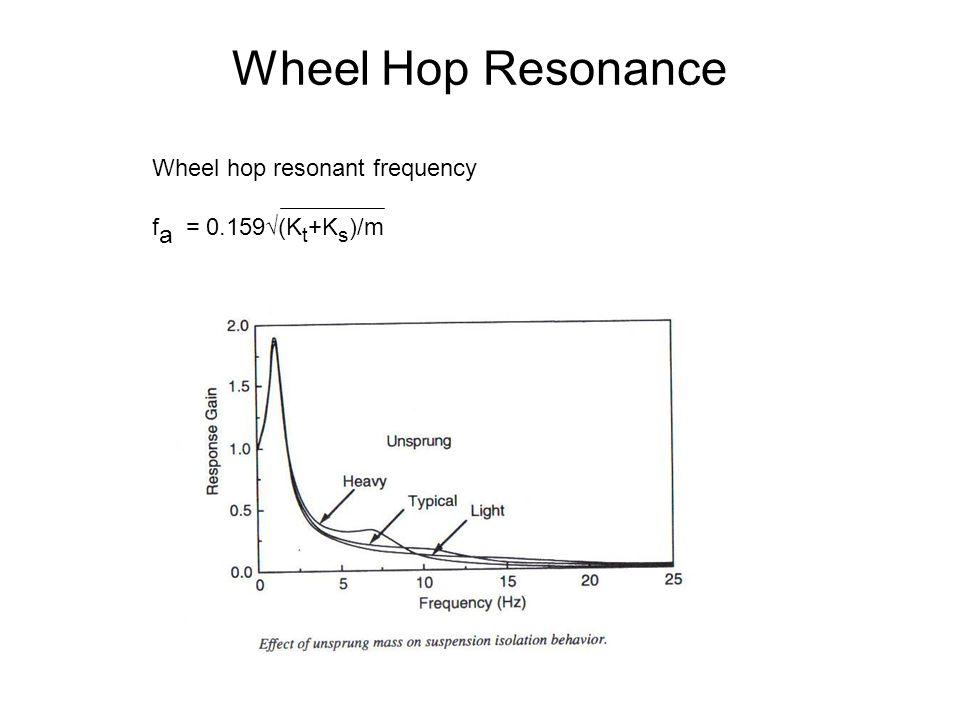 Wheel Hop Resonance Wheel hop resonant frequency fa = 0.159√(Kt+Ks)/m