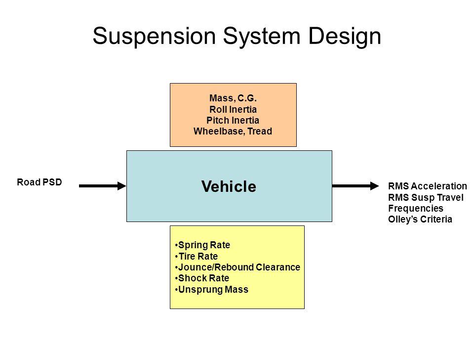 Suspension System Design