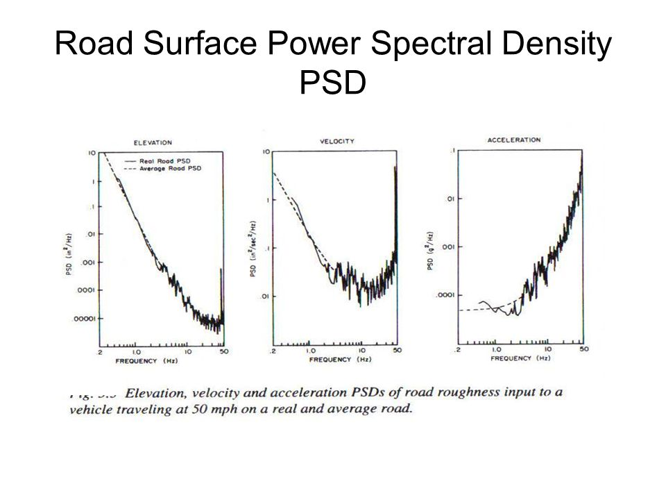 Road Surface Power Spectral Density PSD