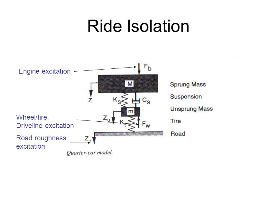 Ride Isolation Engine excitation Wheel/tire, Driveline excitation