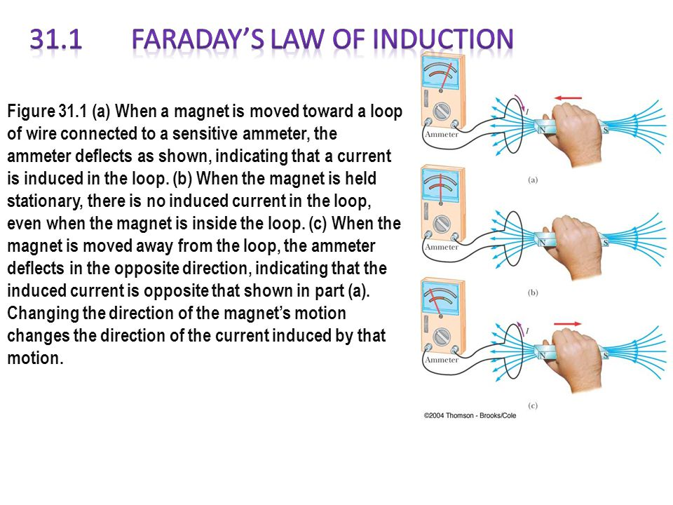 31.1 Faraday's Law of Induction