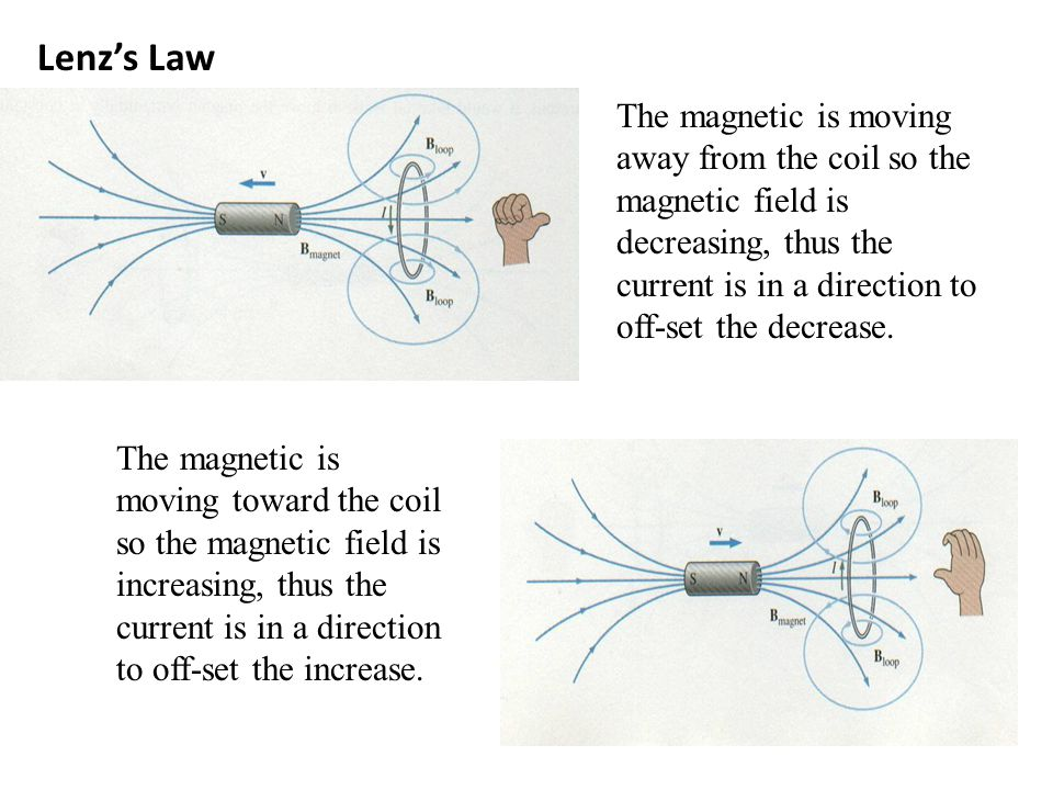 Lenz's Law The magnetic is moving away from the coil so the magnetic field is decreasing, thus the current is in a direction to off-set the decrease.