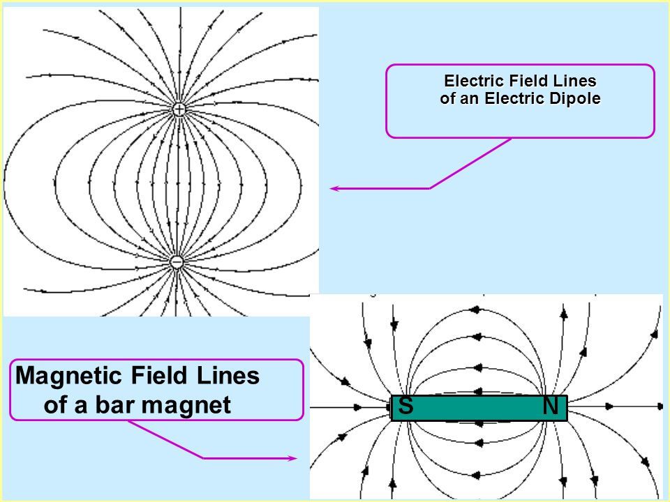 Electric Field Lines of an Electric Dipole