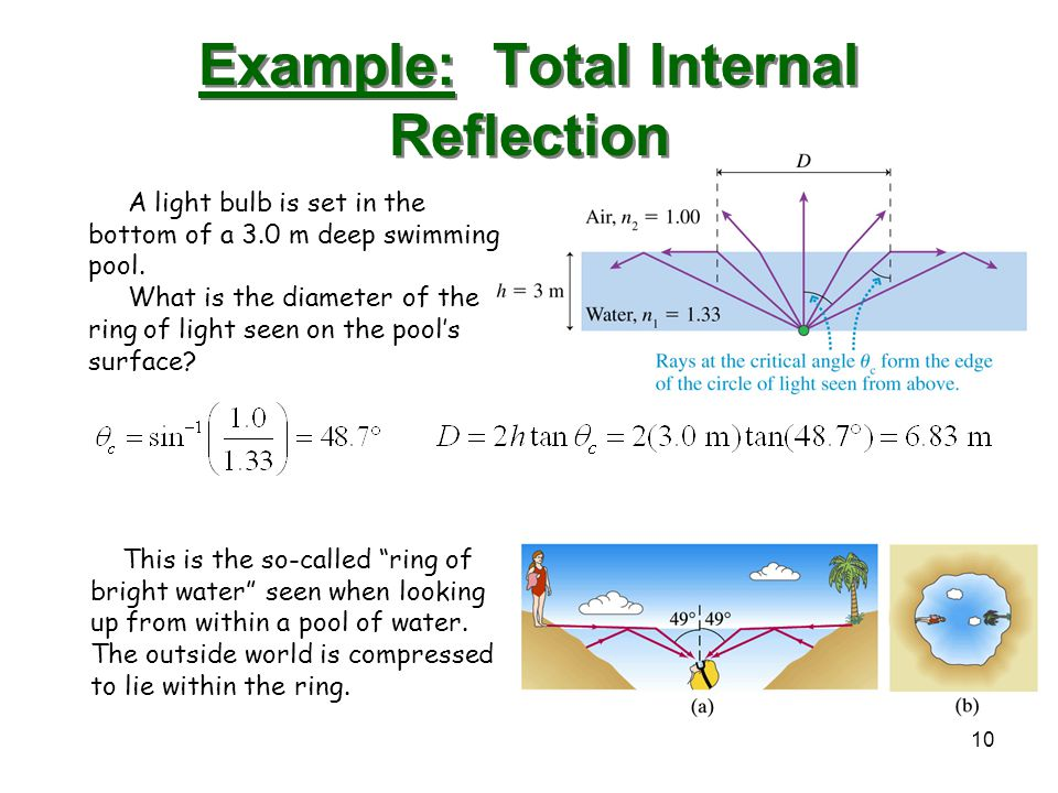 Example: Total Internal Reflection