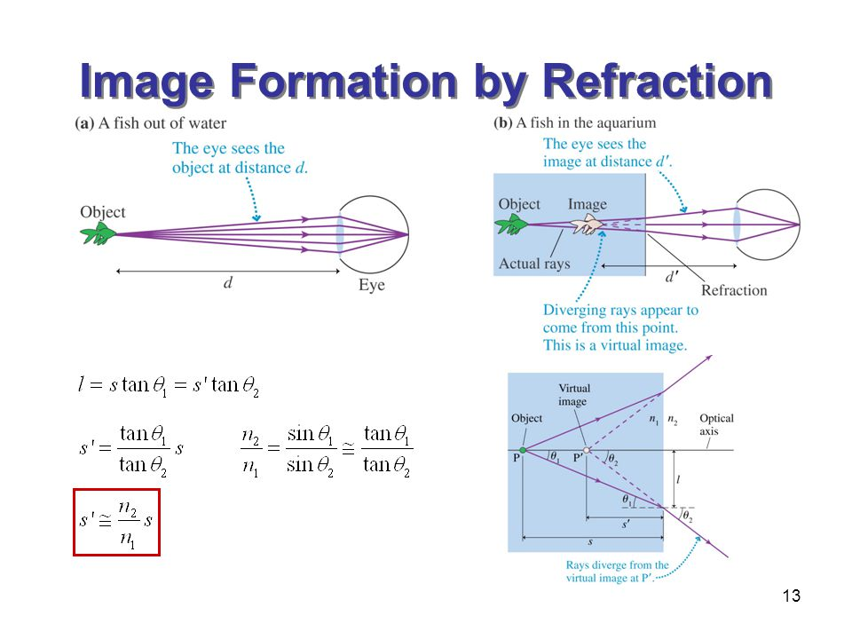 Image Formation by Refraction
