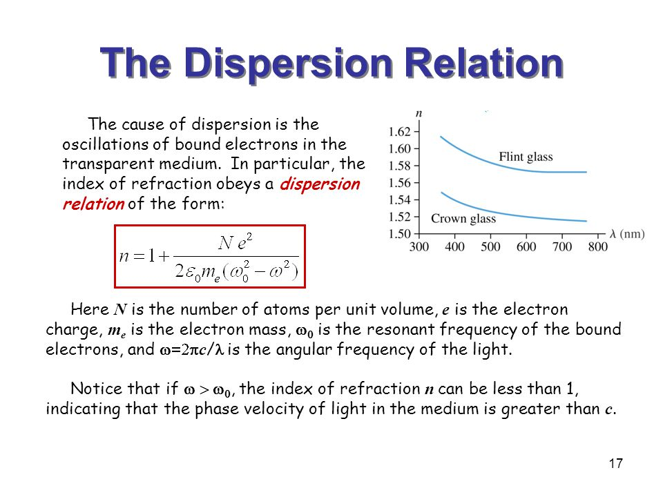 The Dispersion Relation