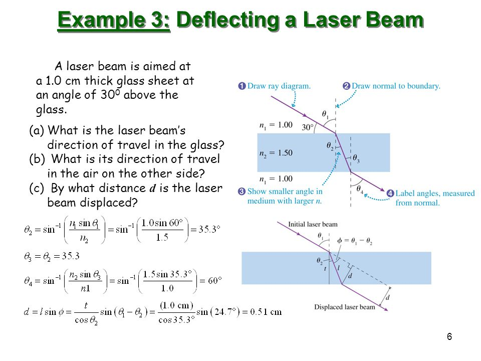 Example 3: Deflecting a Laser Beam