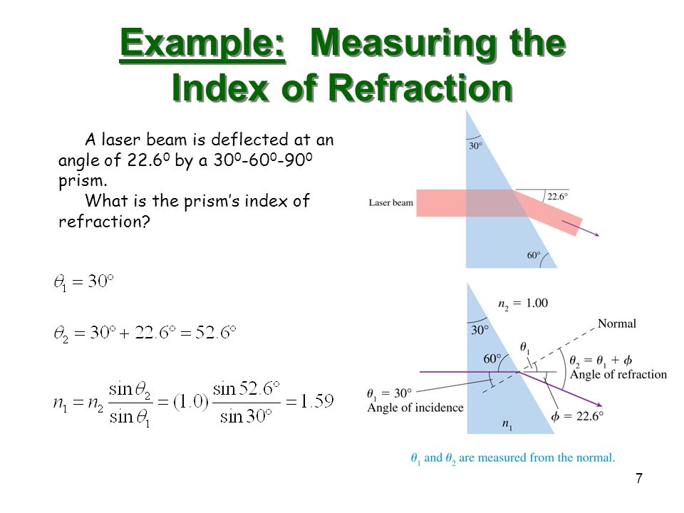 Example: Measuring the Index of Refraction