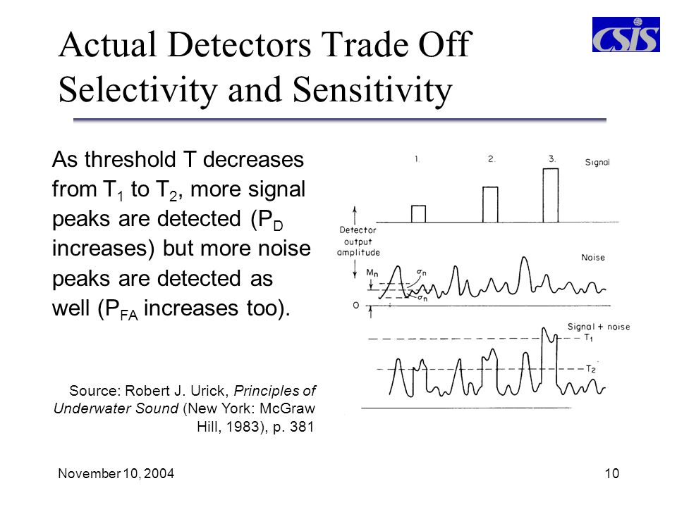 Actual Detectors Trade Off Selectivity and Sensitivity