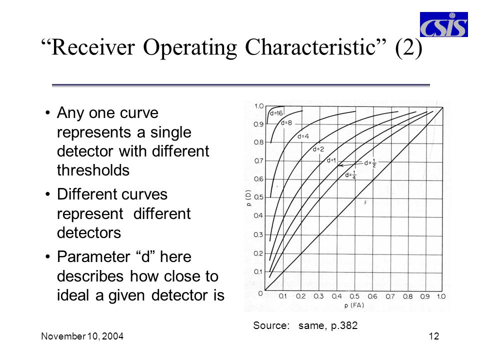 Receiver Operating Characteristic (2)