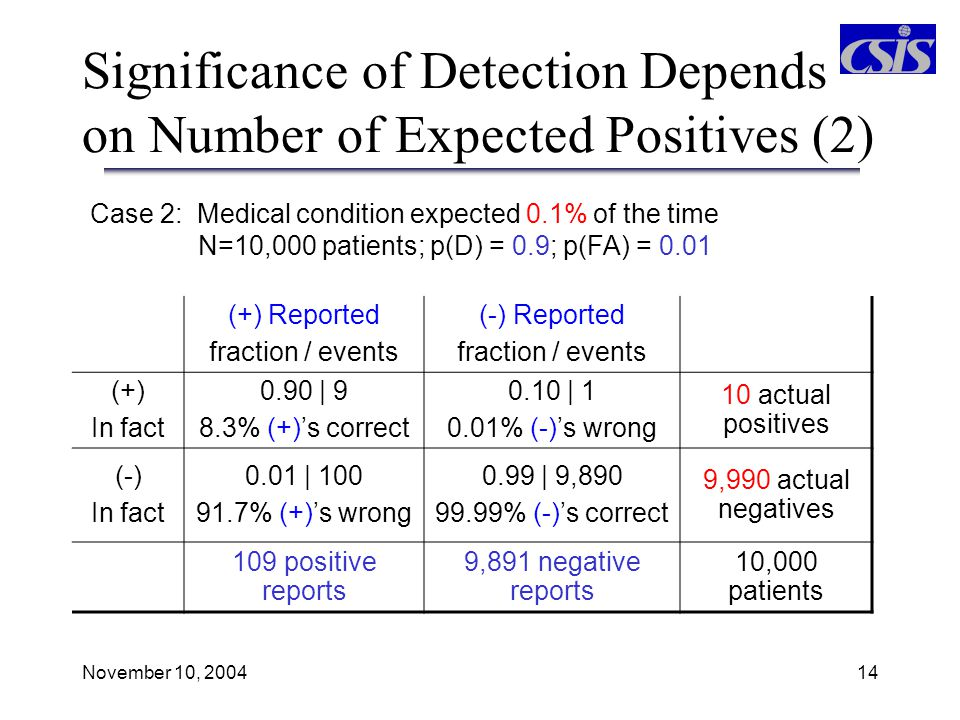 Significance of Detection Depends on Number of Expected Positives (2)