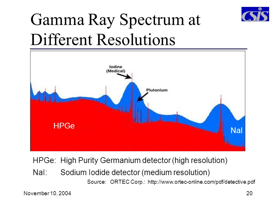 Gamma Ray Spectrum at Different Resolutions