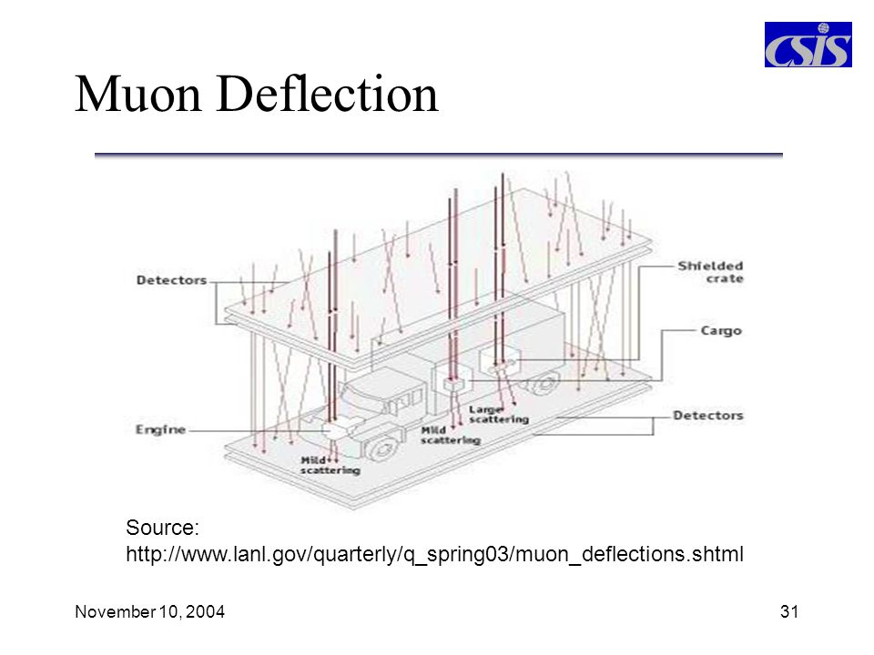 Muon Deflection Source: http://www.lanl.gov/quarterly/q_spring03/muon_deflections.shtml.