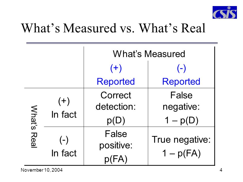 What's Measured vs. What's Real