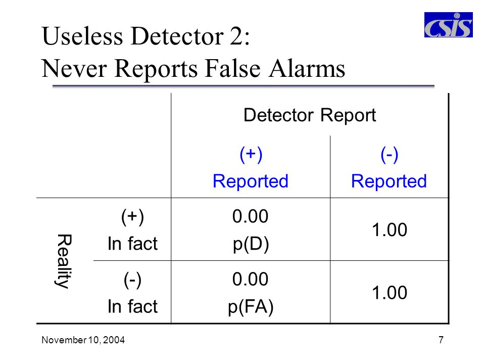 Useless Detector 2: Never Reports False Alarms