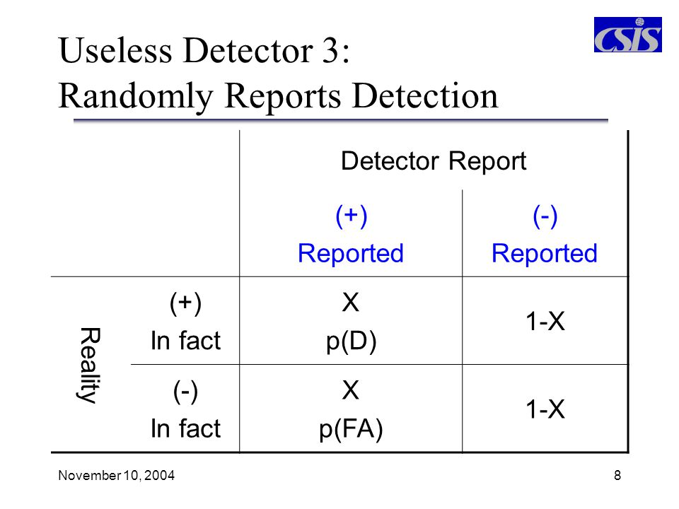 Useless Detector 3: Randomly Reports Detection