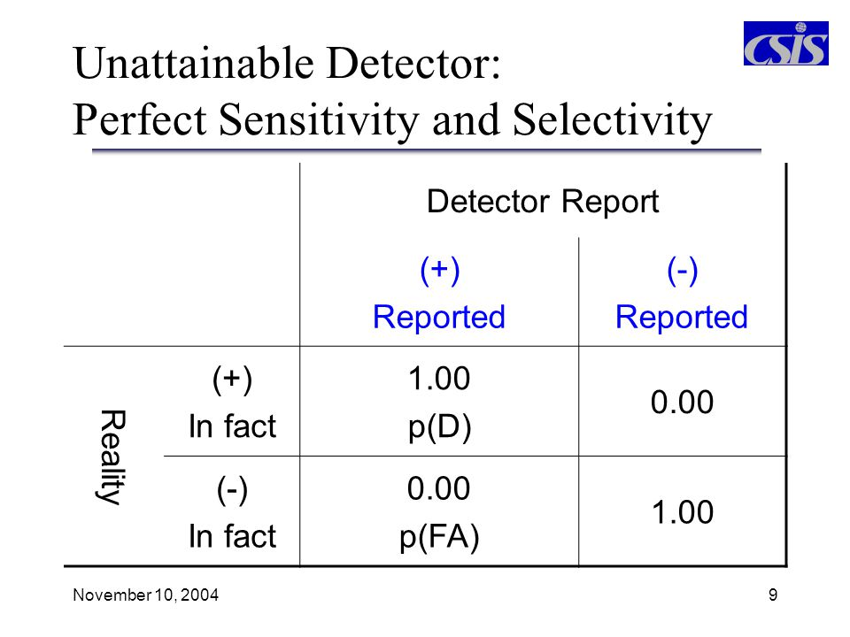Unattainable Detector: Perfect Sensitivity and Selectivity