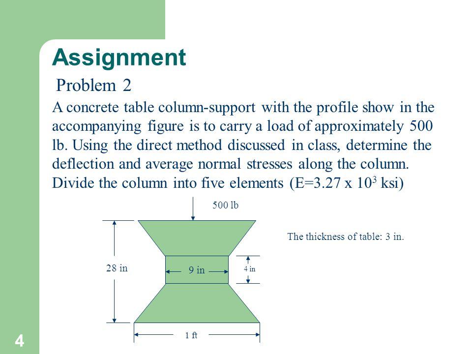 Assignment Problem 2.