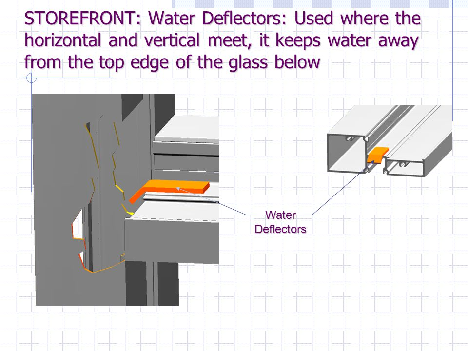 STOREFRONT: Water Deflectors: Used where the horizontal and vertical meet, it keeps water away from the top edge of the glass below