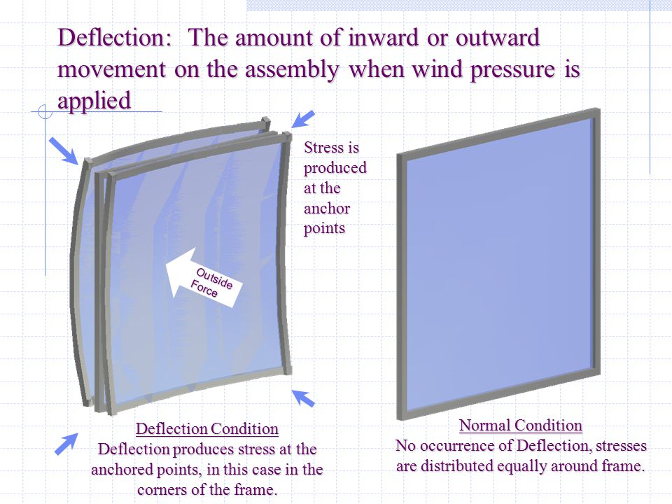 Deflection: The amount of inward or outward movement on the assembly when wind pressure is applied