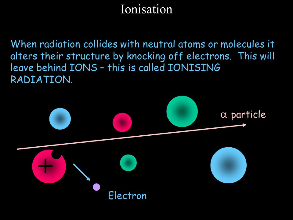 + Ionisation  particle