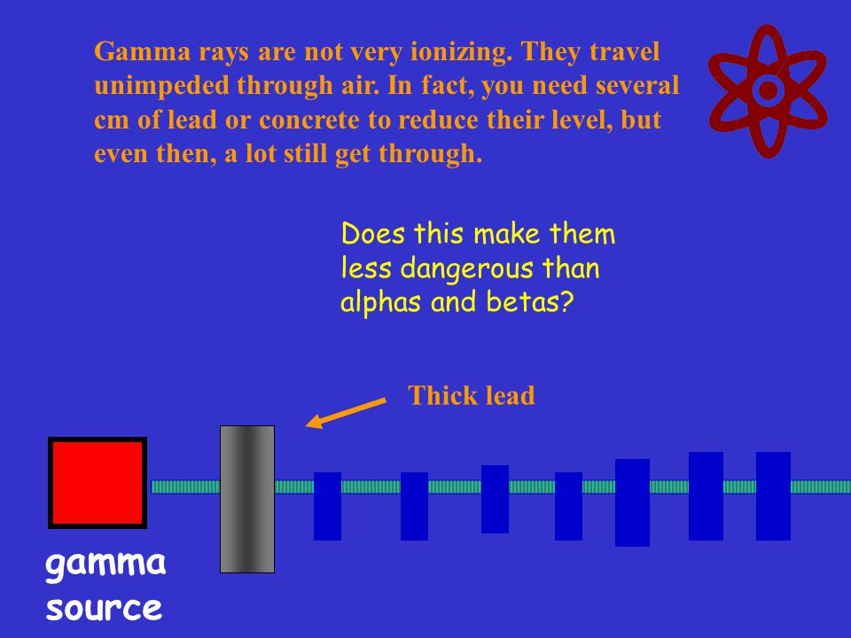 Gamma rays are not very ionizing. They travel unimpeded through air