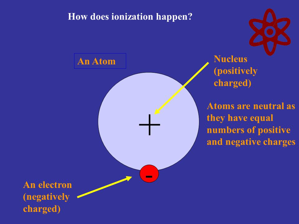 + - How does ionization happen Nucleus (positively charged) An Atom