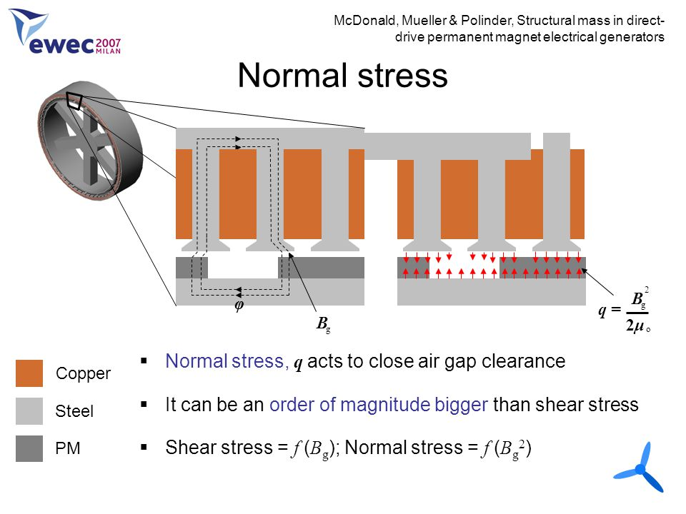 Normal stress Normal stress, q acts to close air gap clearance