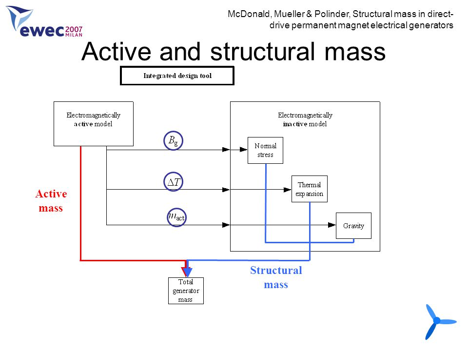 Active and structural mass