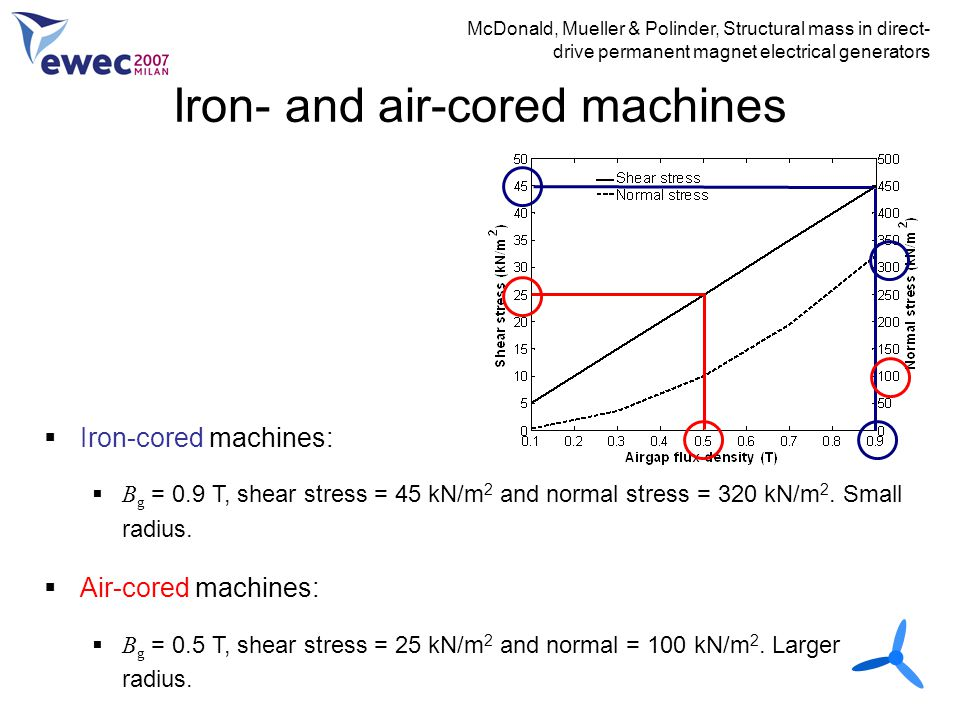 Iron- and air-cored machines