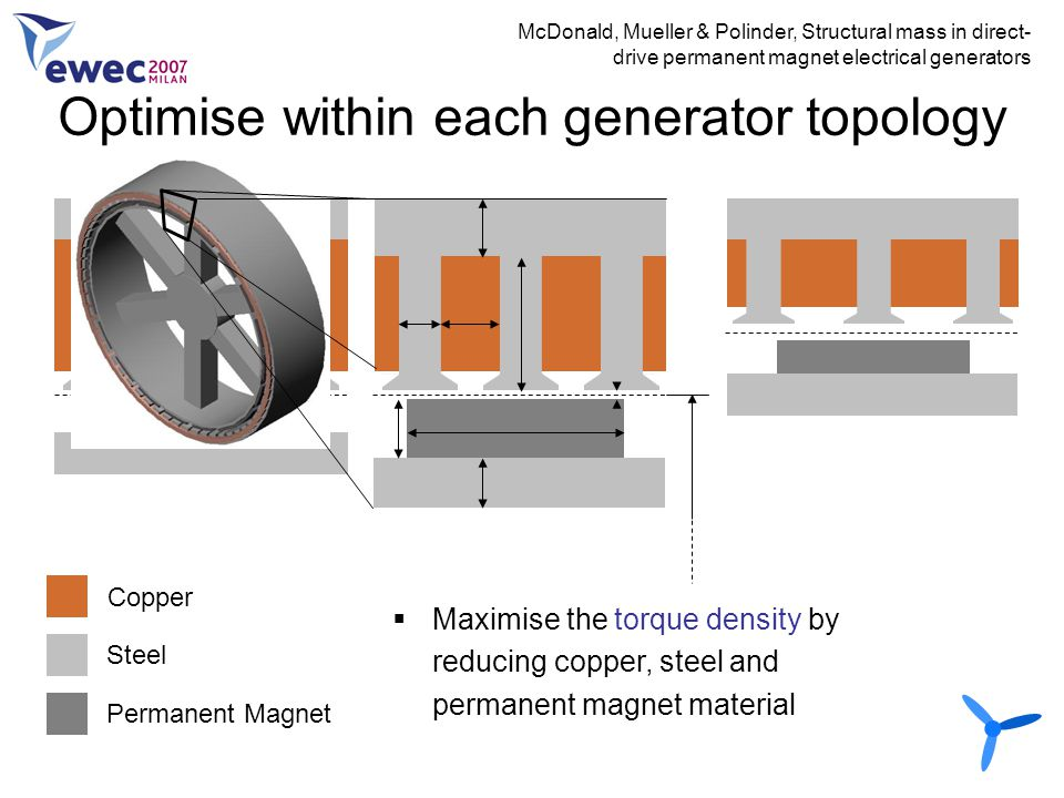 Optimise within each generator topology