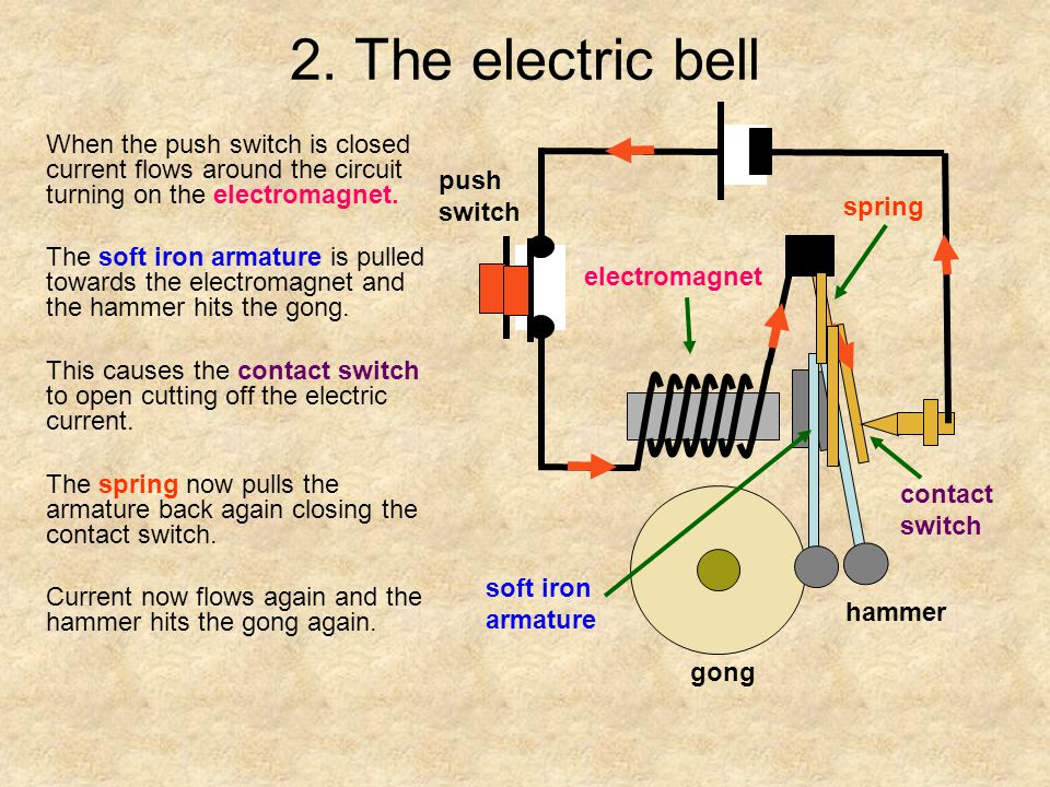 2. The electric bell When the push switch is closed current flows around the circuit turning on the electromagnet.
