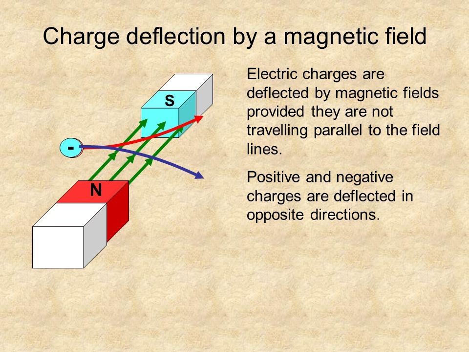 Charge deflection by a magnetic field