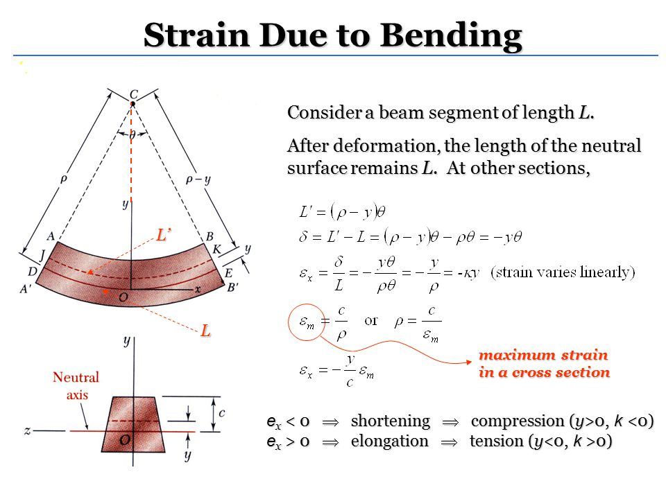 Strain Due to Bending Consider a beam segment of length L.