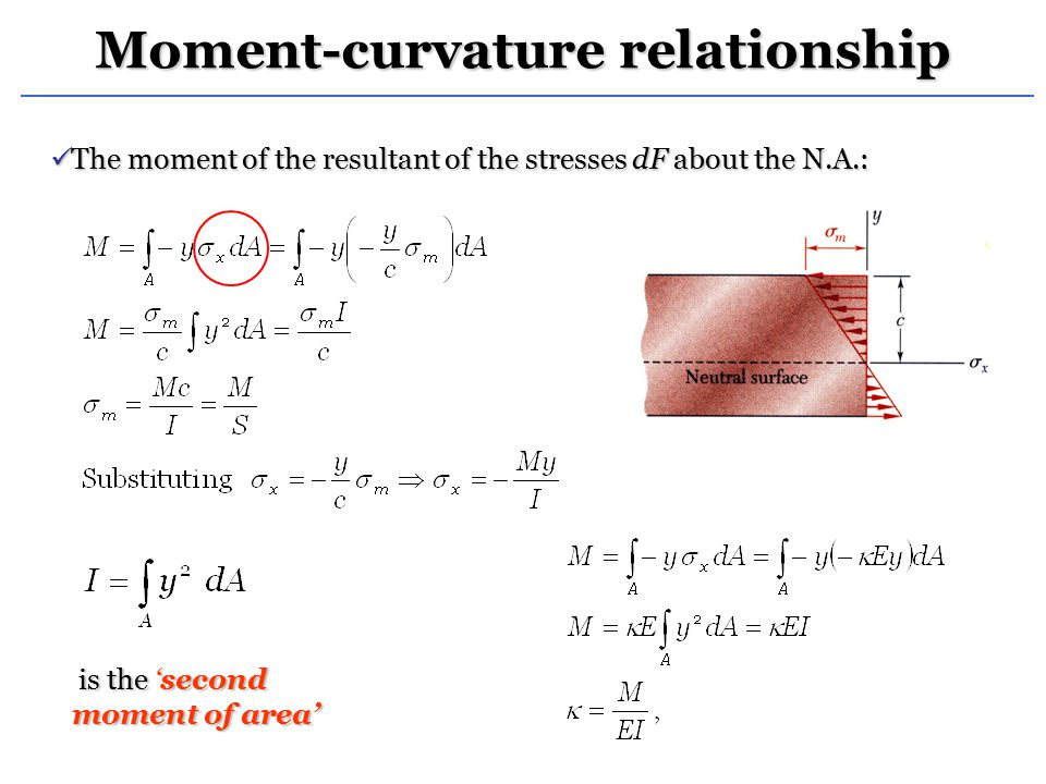 Moment-curvature relationship