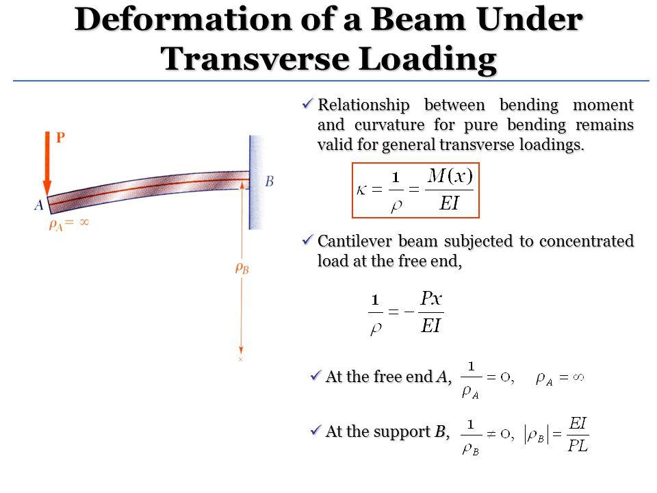 Deformation of a Beam Under Transverse Loading