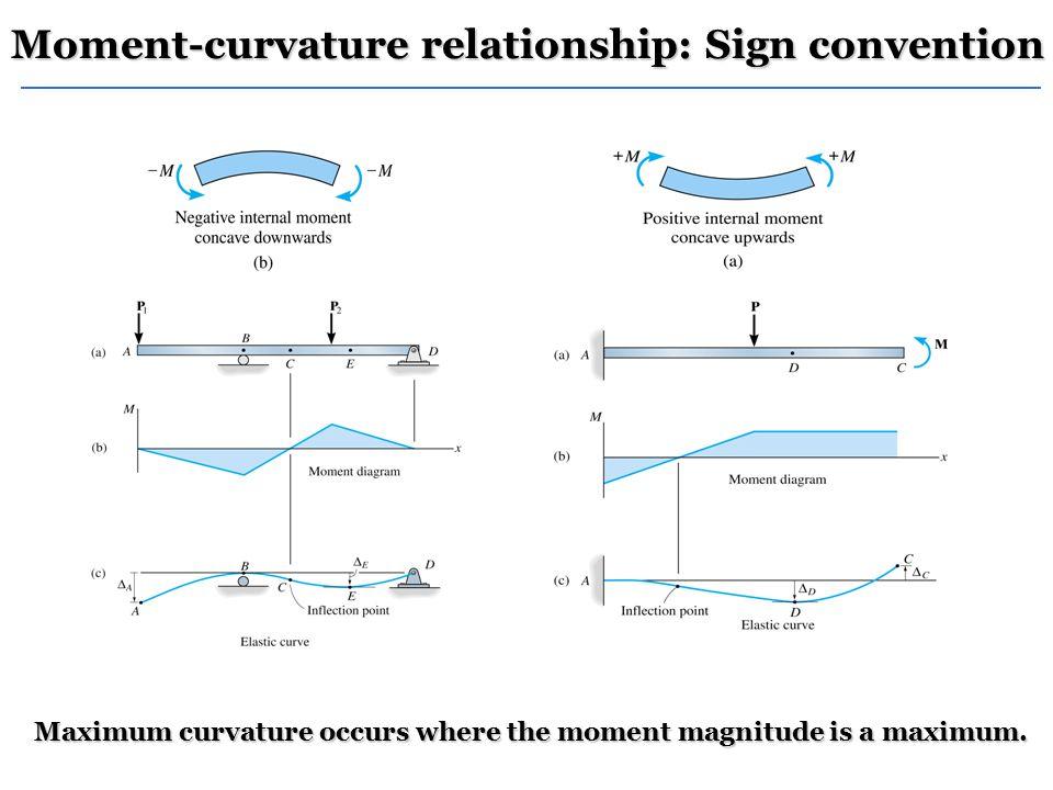 Maximum curvature occurs where the moment magnitude is a maximum.