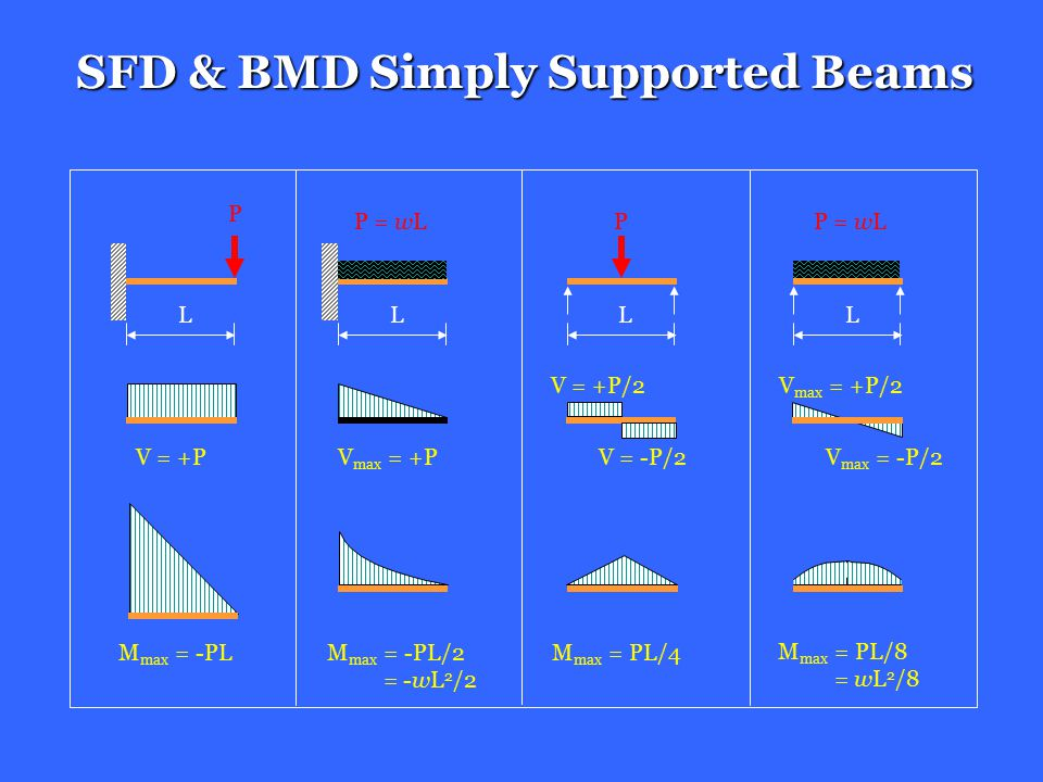 SFD & BMD Simply Supported Beams