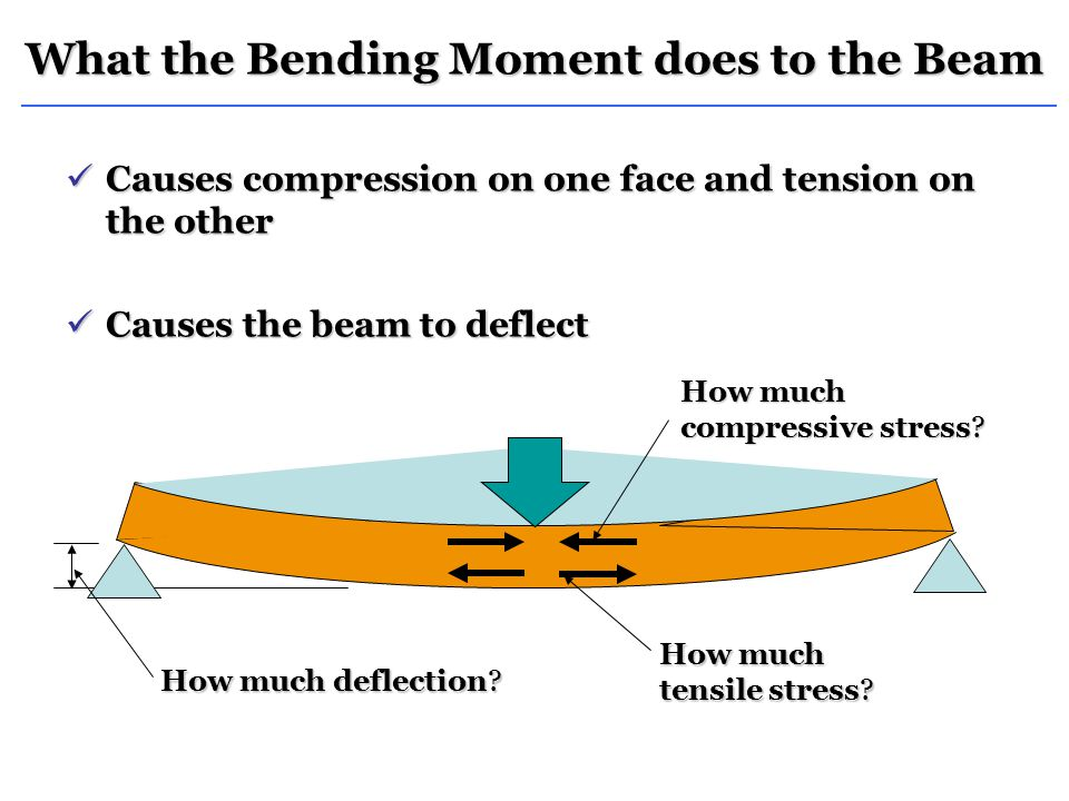 What the Bending Moment does to the Beam