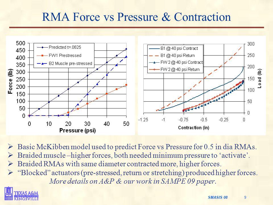 RMA Force vs Pressure & Contraction