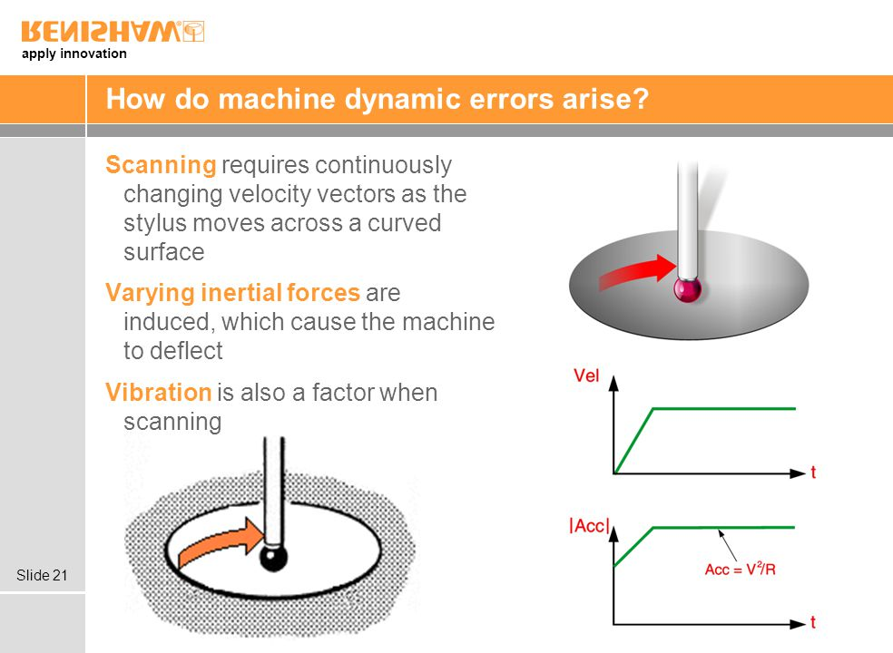 How do machine dynamic errors arise