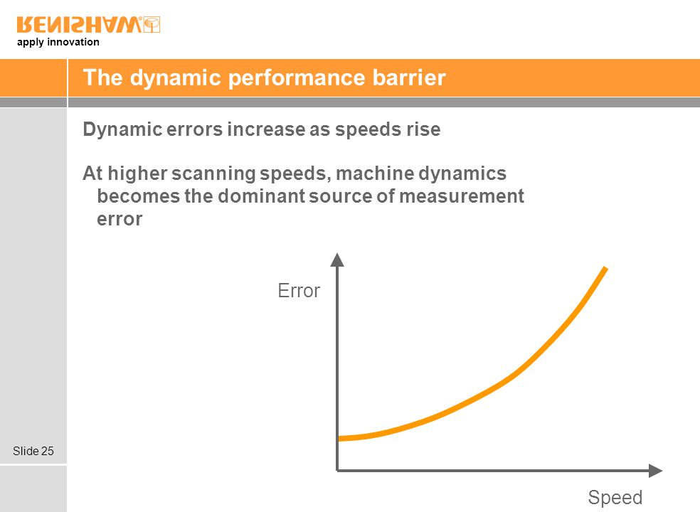 The dynamic performance barrier