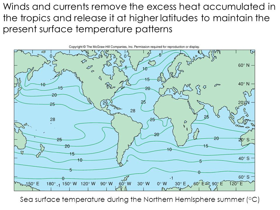 Sea surface temperature during the Northern Hemisphere summer (oC)